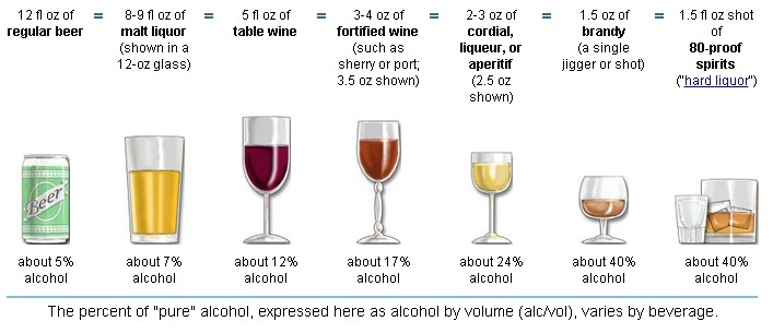 How Many Standard Drinks Are Lethal