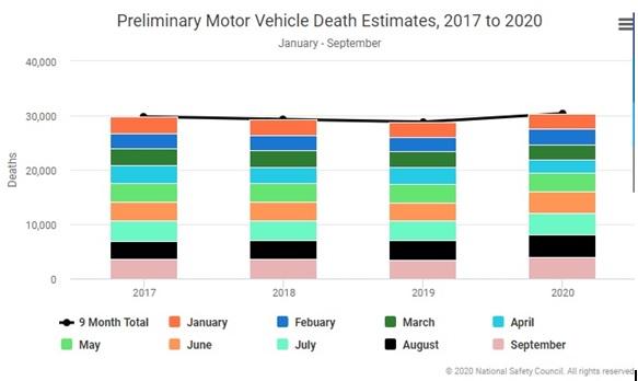 Preliminary Motor Vehicle Death Estimates - Spivey Law