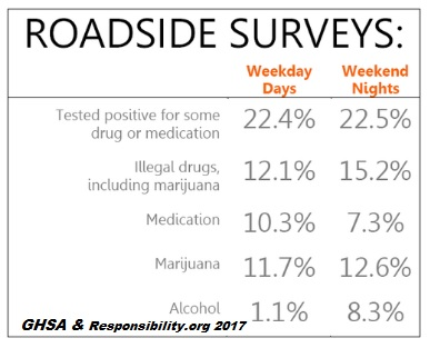 7 Recommendations to Combat Drug-Impaired Driving in Florida - Spivey