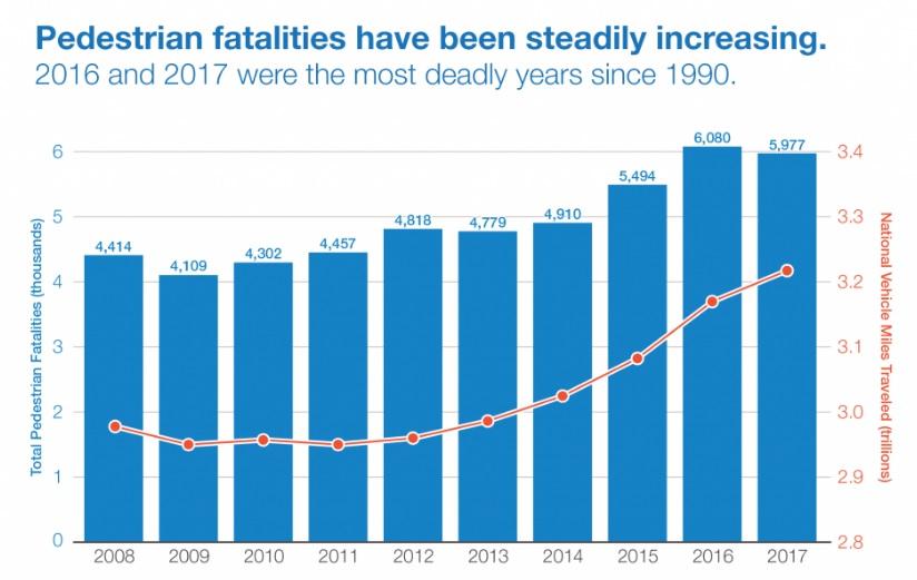 Pedestrian Danger Index Shows Florida Ranks Number One - Spivey Law